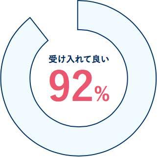 92%が歓迎